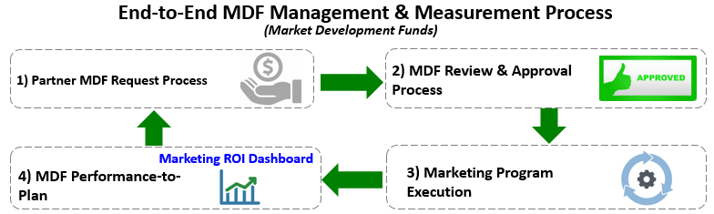 9 Key Success Factors for Higher ROI Channel MDF