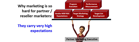 Partner Marketing Scorecards for Better MDF ROI
