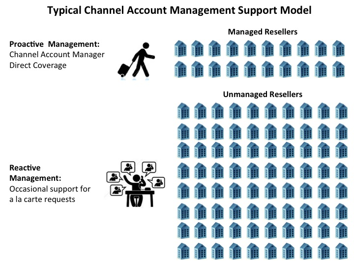 Channel Account Management Support Model