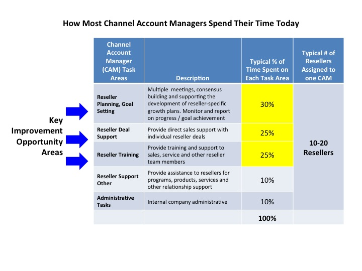 How Most Channel Account Managers Spend Their Time