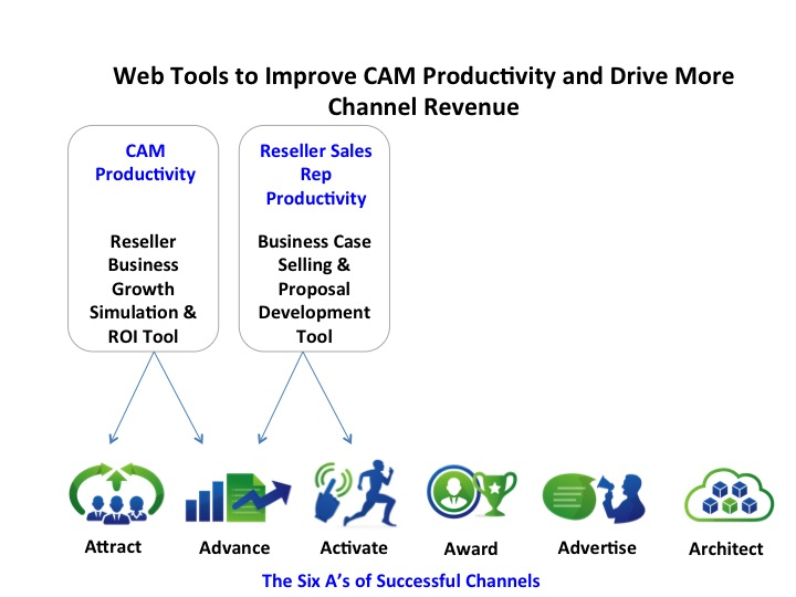 Web Tools to Improve CAM Productivity and Drive More Channel Revenue