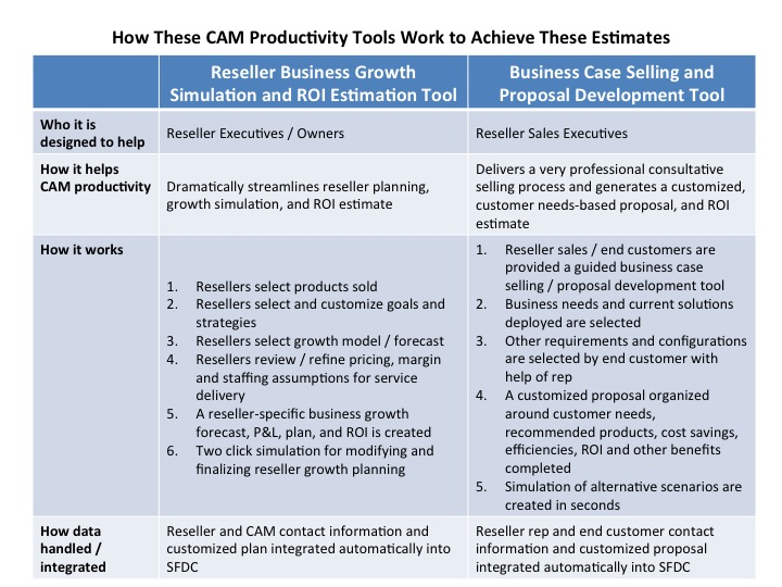 How These CAM Productivity Tools Work to Achieve These Estimates