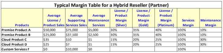 Hybrid Partner Margin Illustration 1-7-15