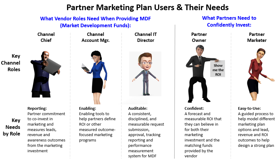 Partner Marketing Plan Users & there Needs