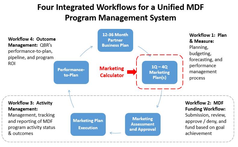 5)performance to Plan Analysis