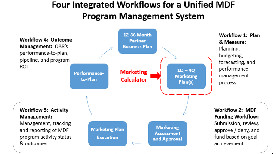 Unified MDF Program Management System
