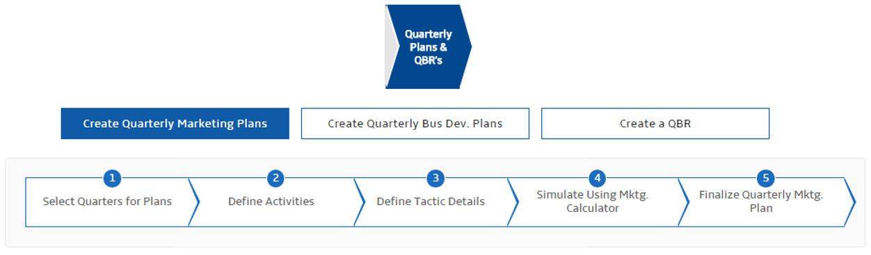 quarterly business planning process2
