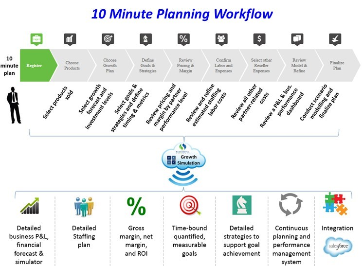 10 Minute Planning