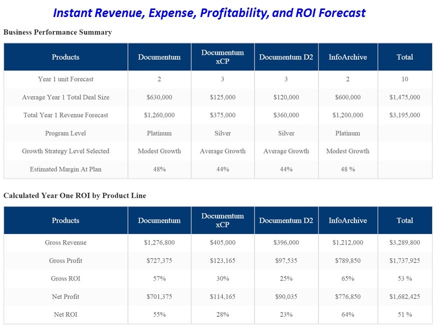 Instant Revenue Expense