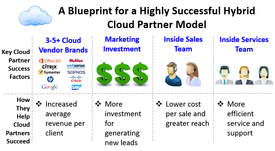 Hybrid Cloud Partner Model