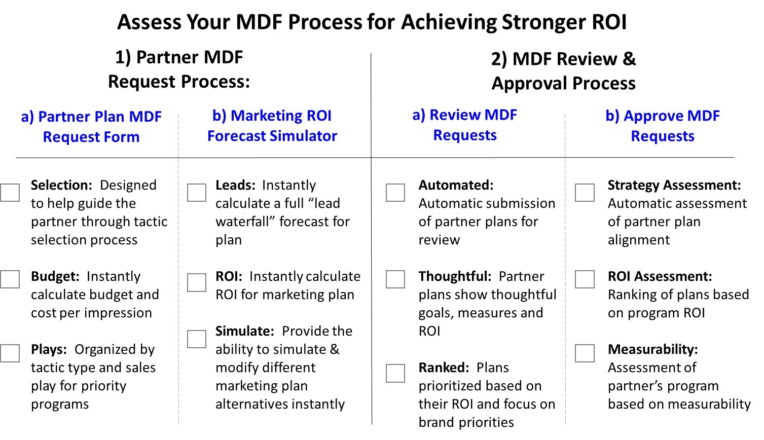 MDF For Stronger ROI