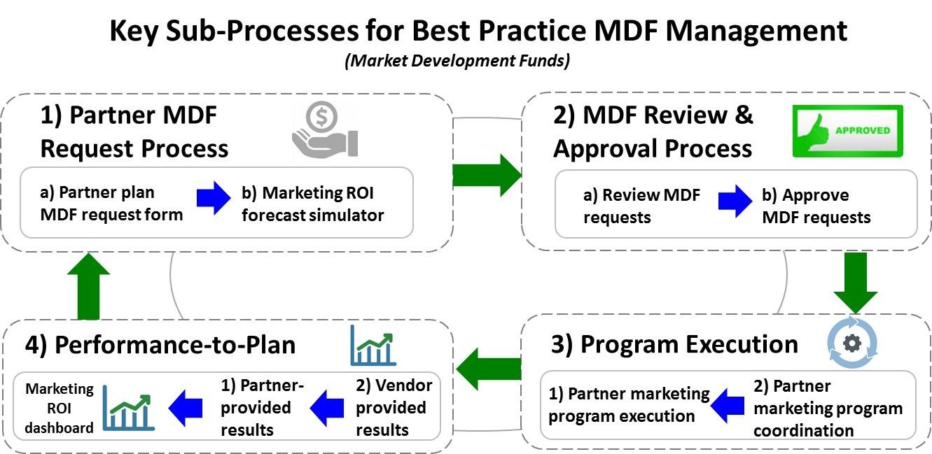 MDF Management Best Practice