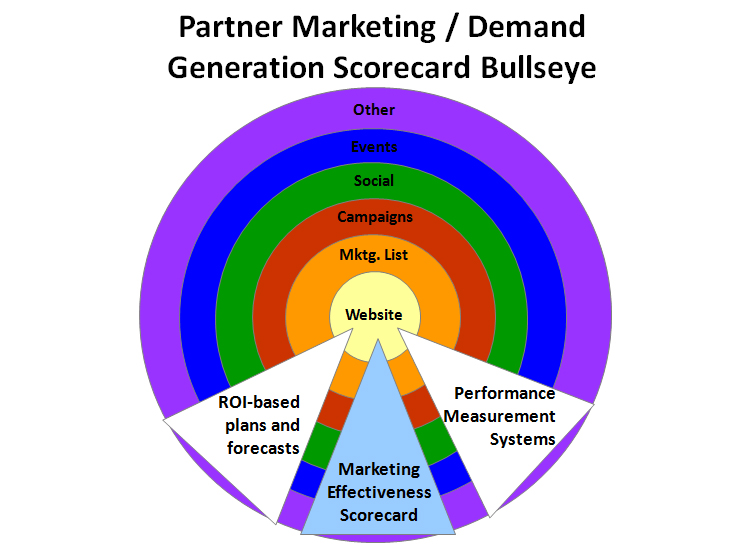 Demand Generation Scorecard