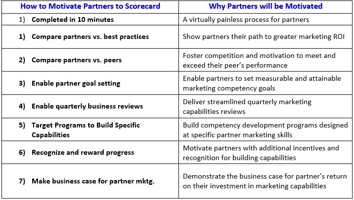 Partners To Scorecard