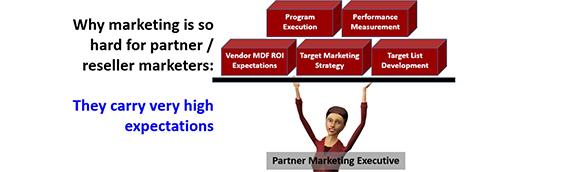 Partner Marketing Scorecards for Better MDF ROI