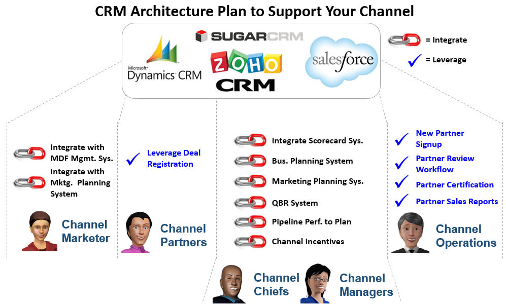 CRM Plan for Channel