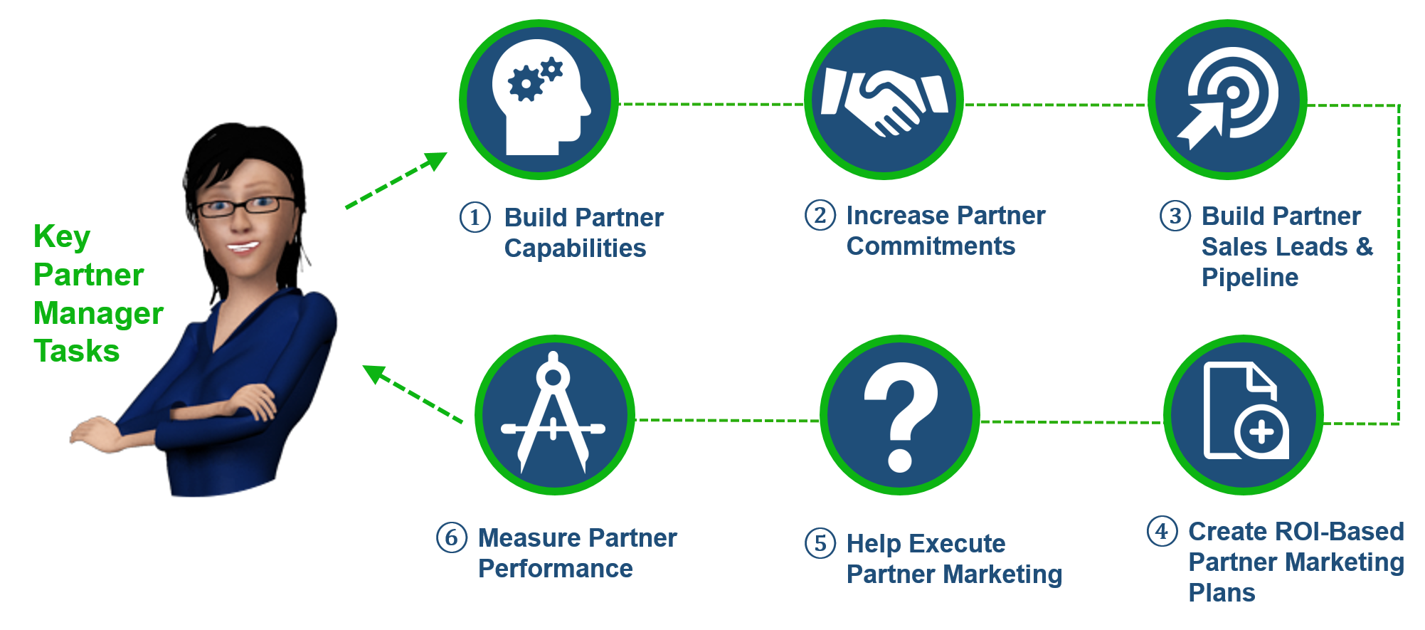 Partner Manager Tasks
