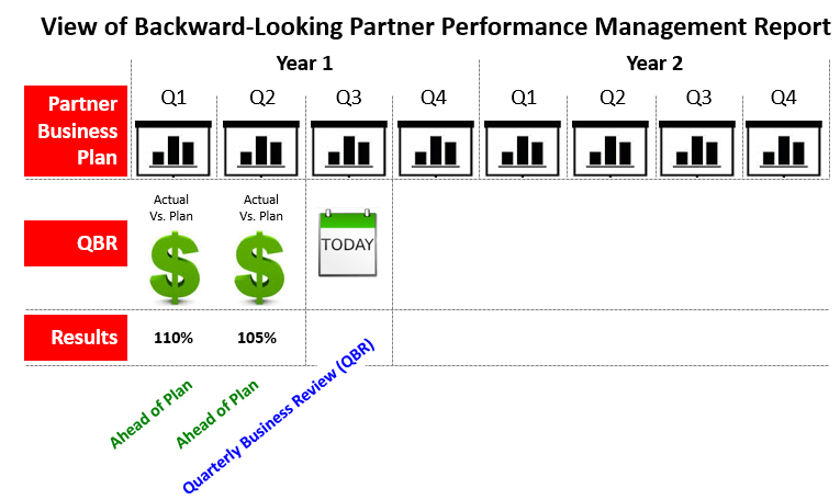 Partner Performance Management Report