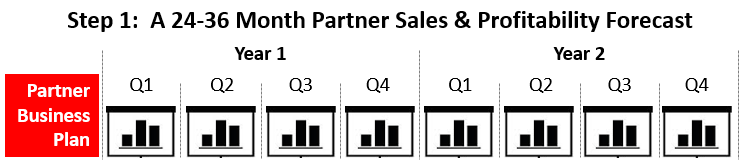 Partner Sales And Profitability Forecast
