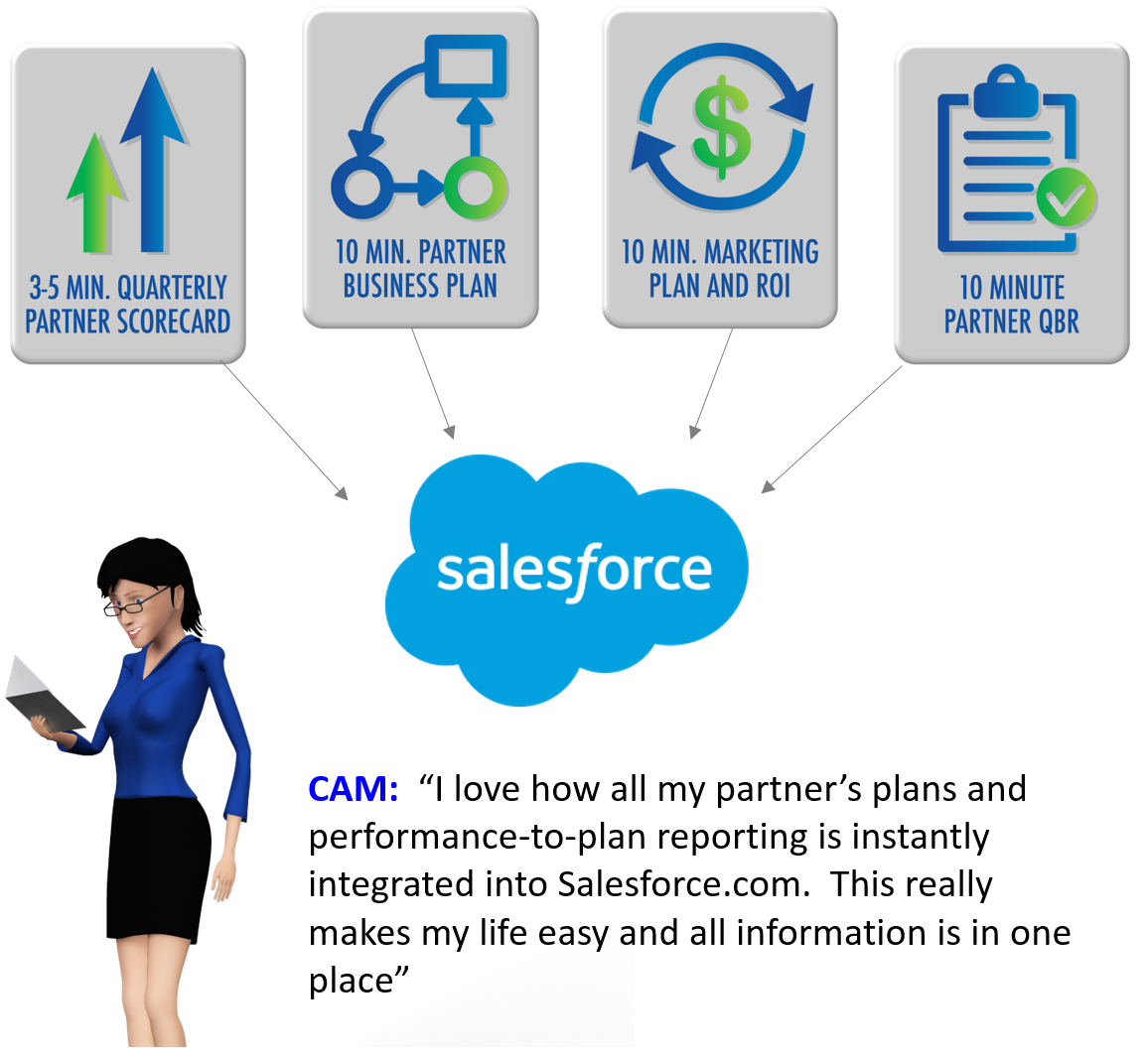 SalesForce integration