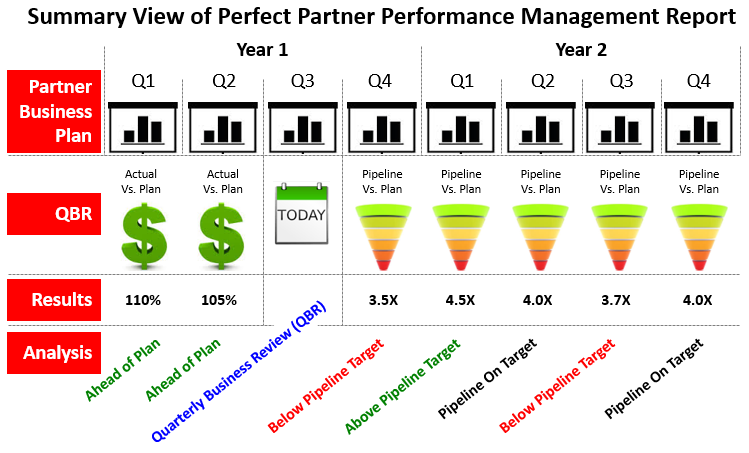 Summary Partner Performance Management Report
