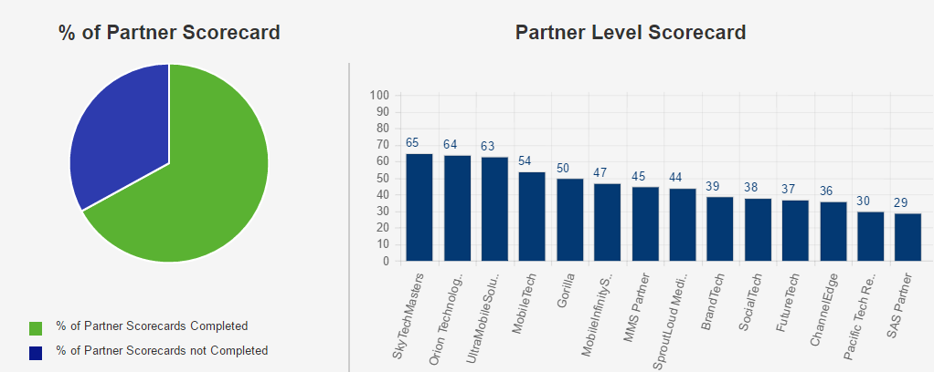 Partner Scorecard