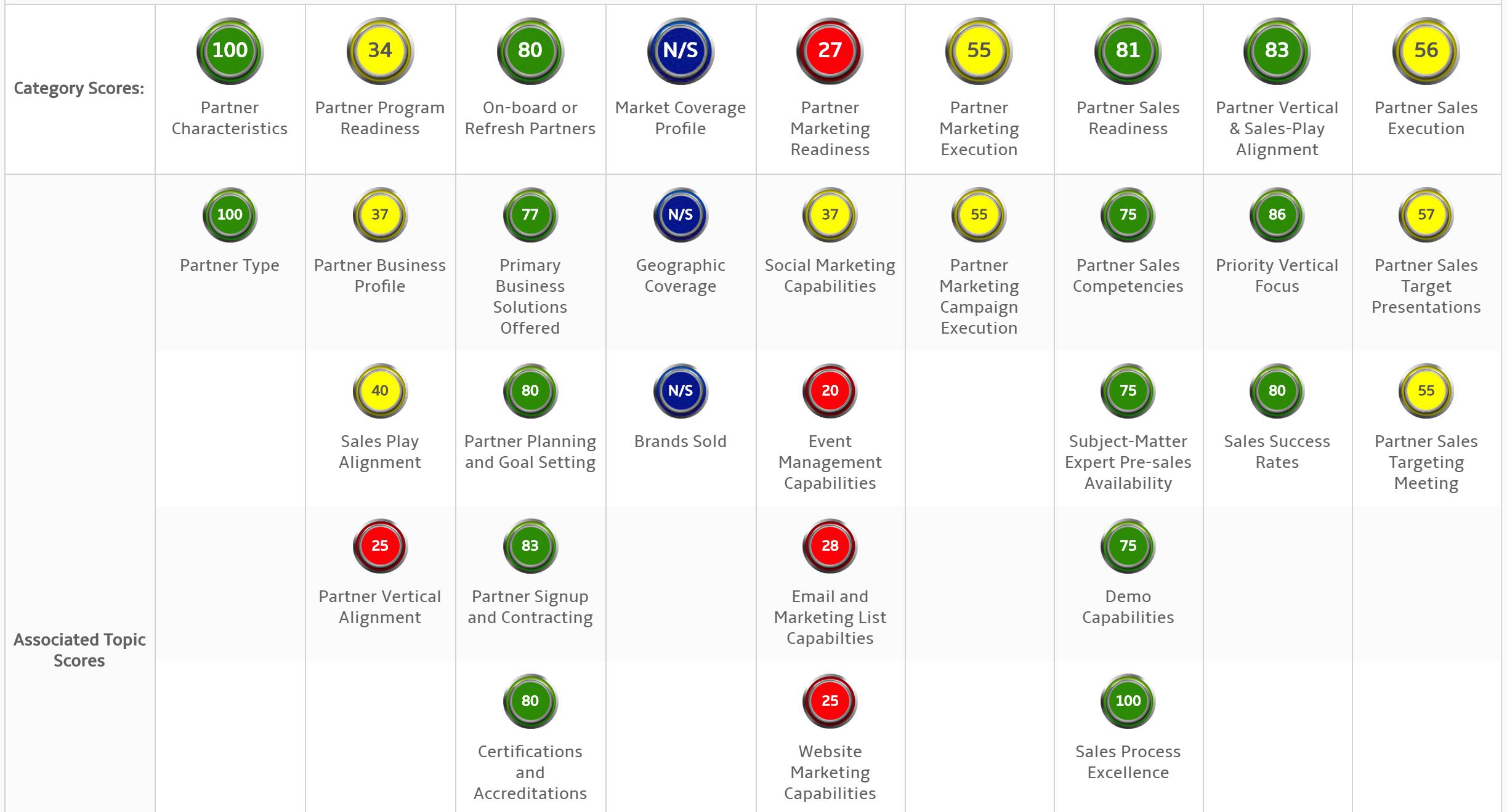 Partner Scores