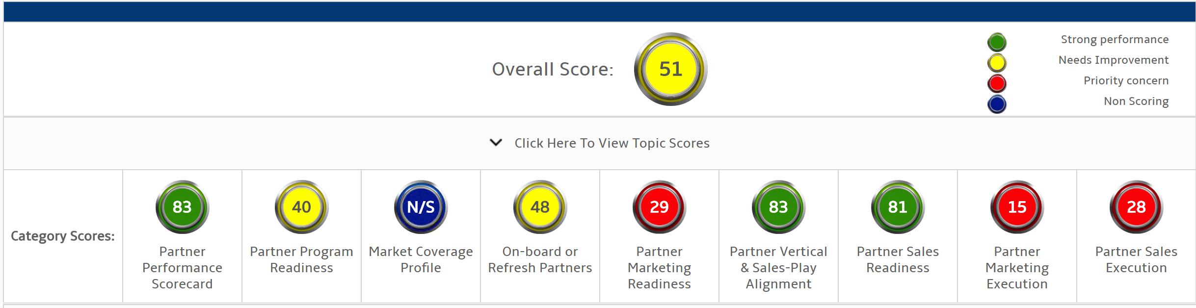 Partner Score