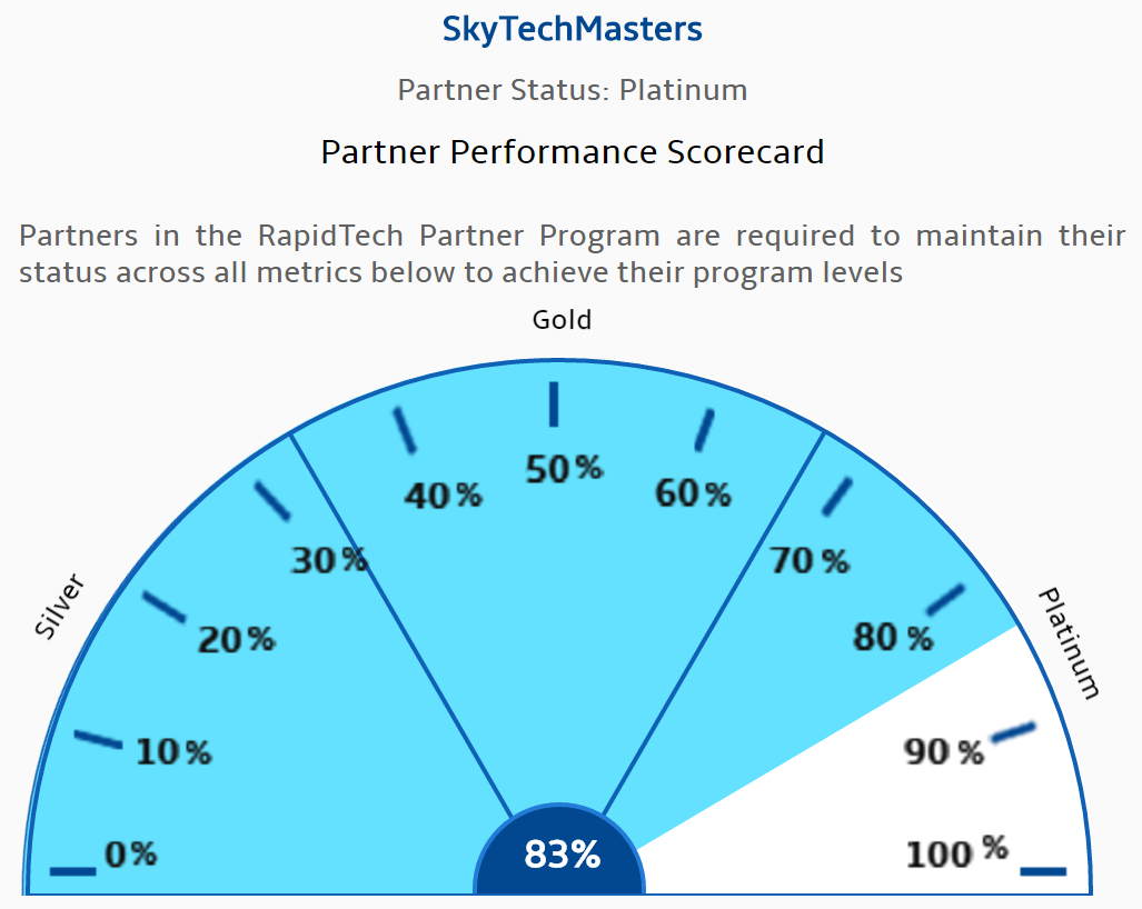 Partner performance scorecard