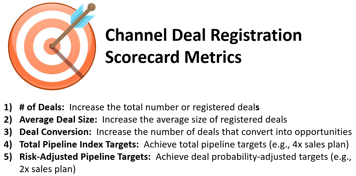 Channel Deal Registration Scorecard
