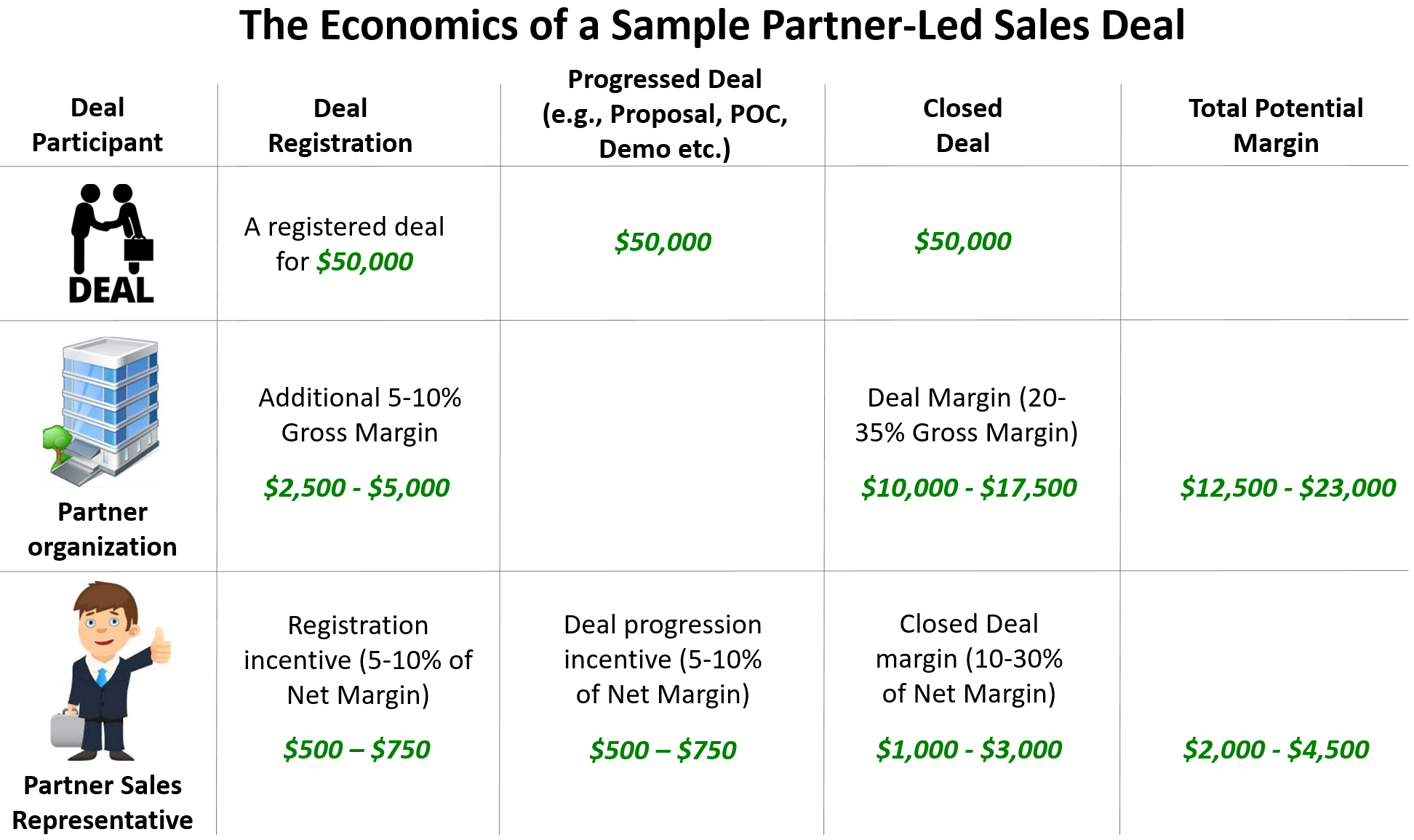 Partner Led Sale Deal
