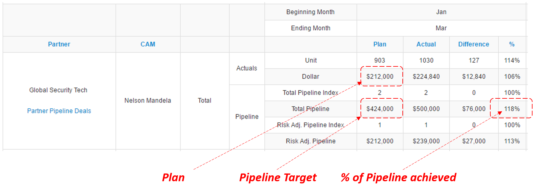 Pipeline Target and Pipeline Achieved