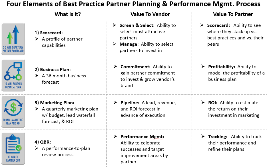 Roi for business plan