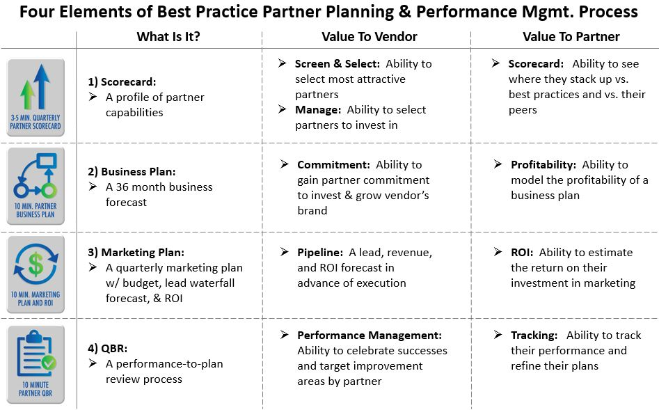 Partner Planning & Perf Mgmt tools