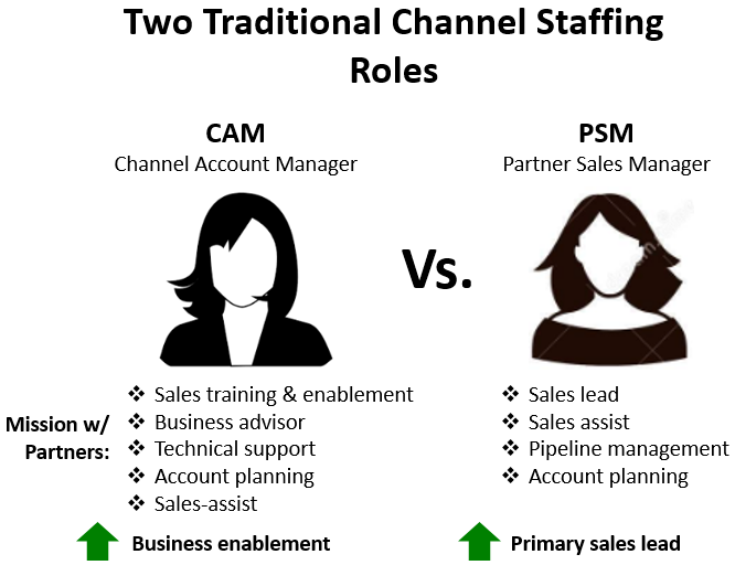 Traditional Channel Staffing