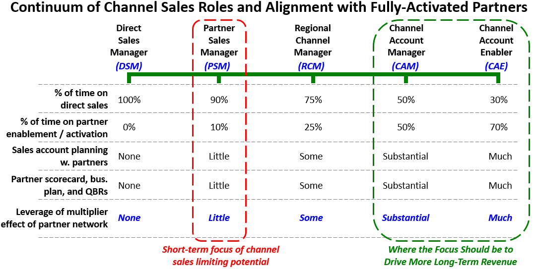 Channel Sales Roles