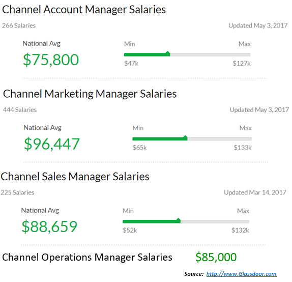 Channel Salaries