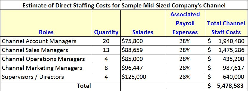 Direct Staffing Costs