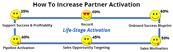 Partner Life-Stage Activation Has Never Been Easier