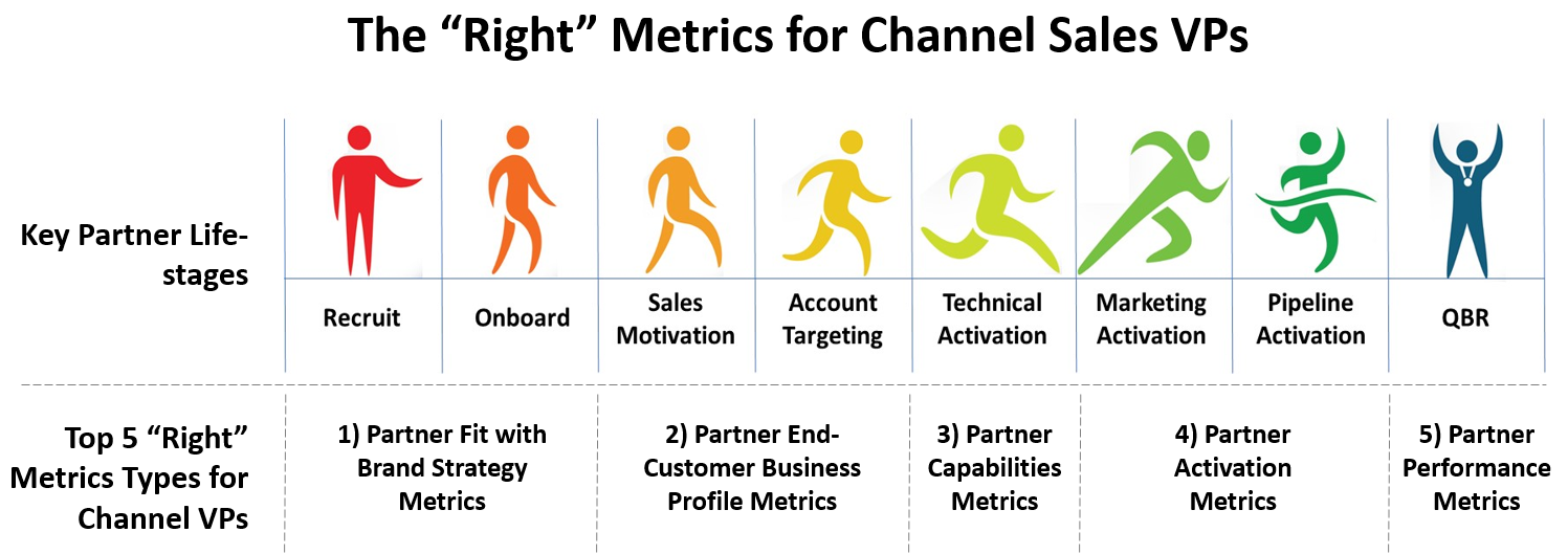 Right Channel Metric