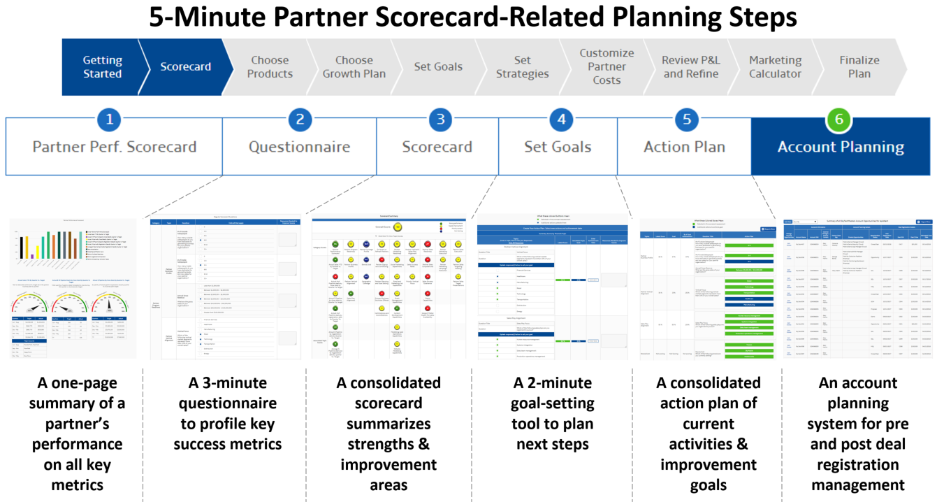 5 Minute Partner Scorecard