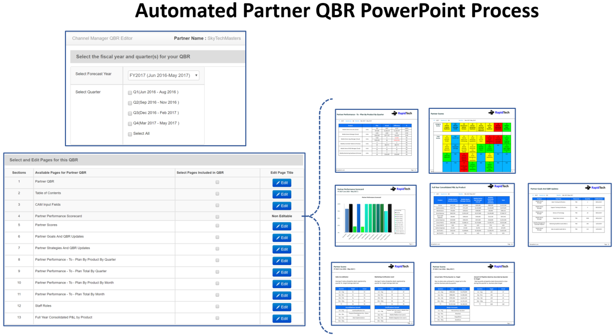 Partner QBR Power Point Process