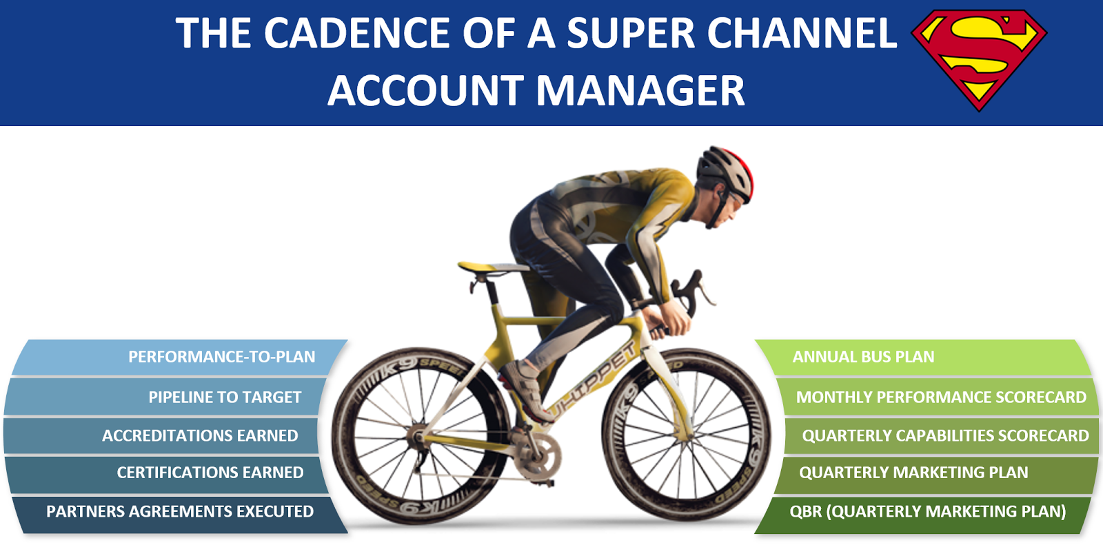 The cadence of a super channel account manager successfulchannels tougher than their bosses tougher than senior channel sales executives channel operations and channel marketing managers they are expected to be malvernweather Image collections