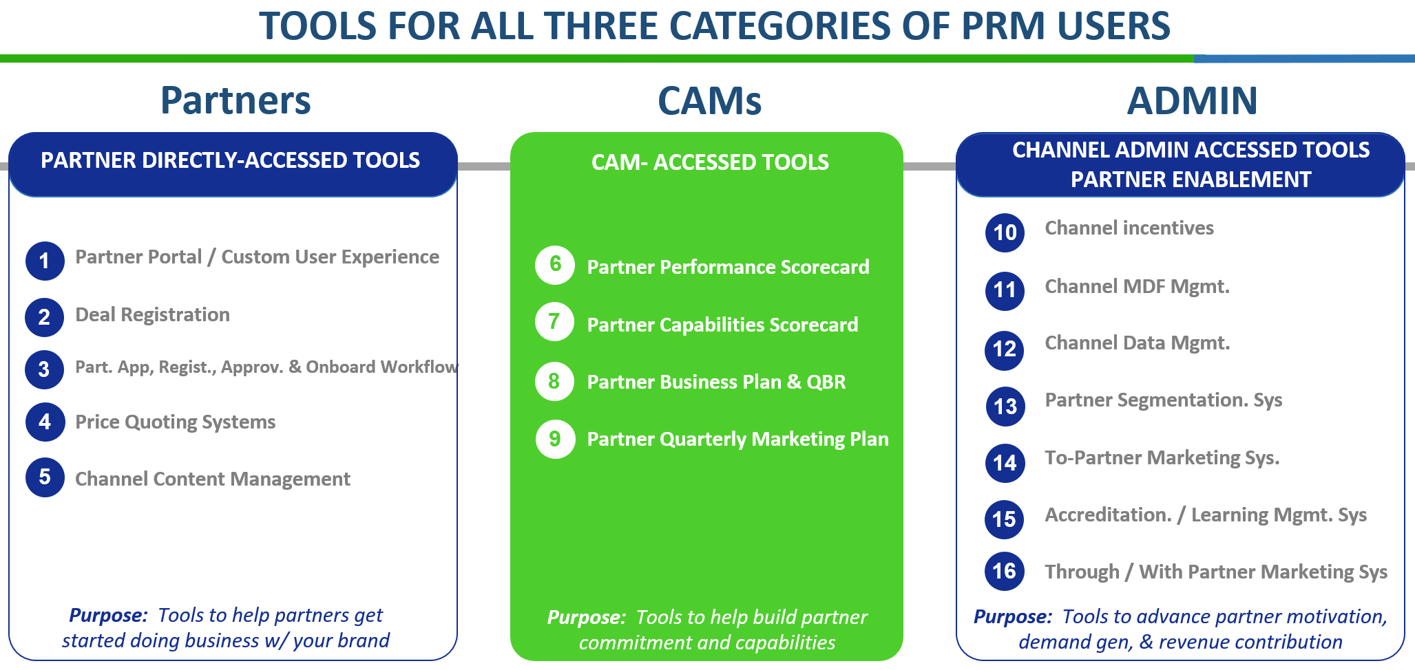 3 Categories of PRM Users