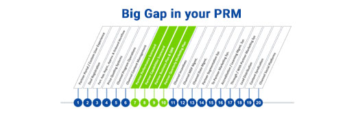 The Biggest Gap in your PRM System – Better Scorecards, Bus Plans & QBRs