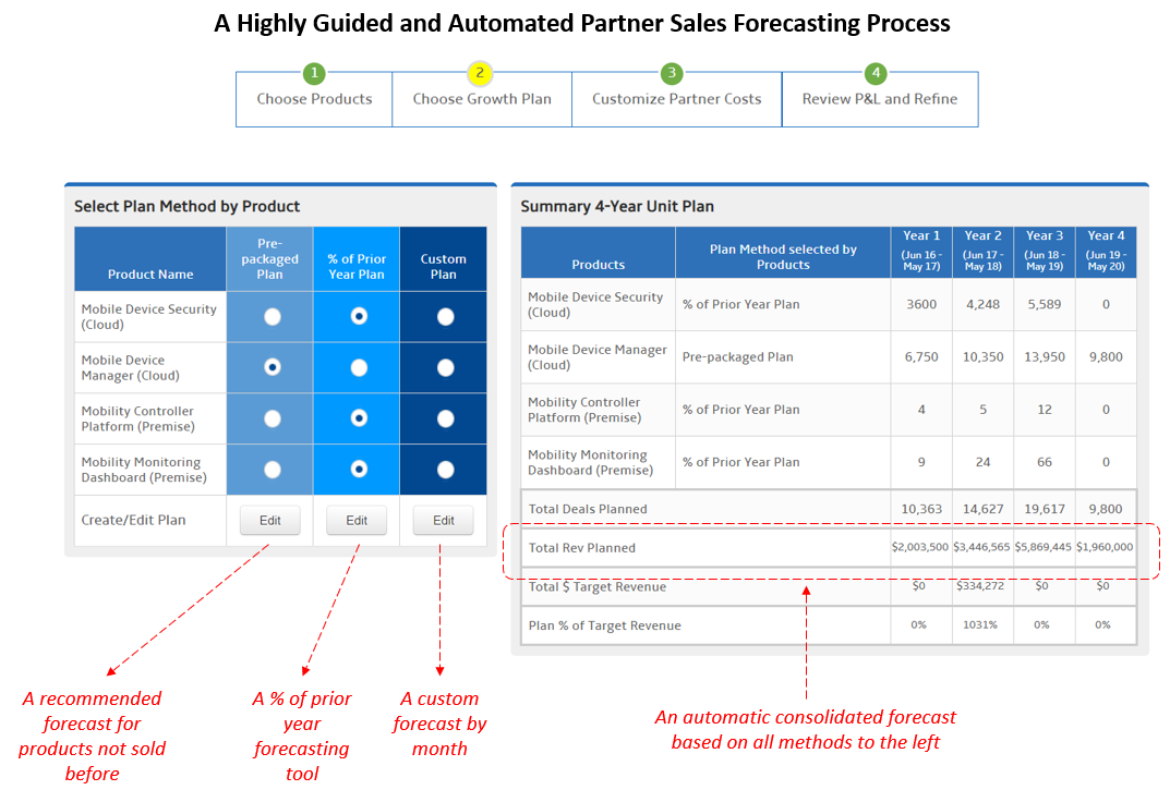 Partner Sales Forecast Process