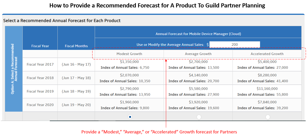 Recommended Forecast for Products