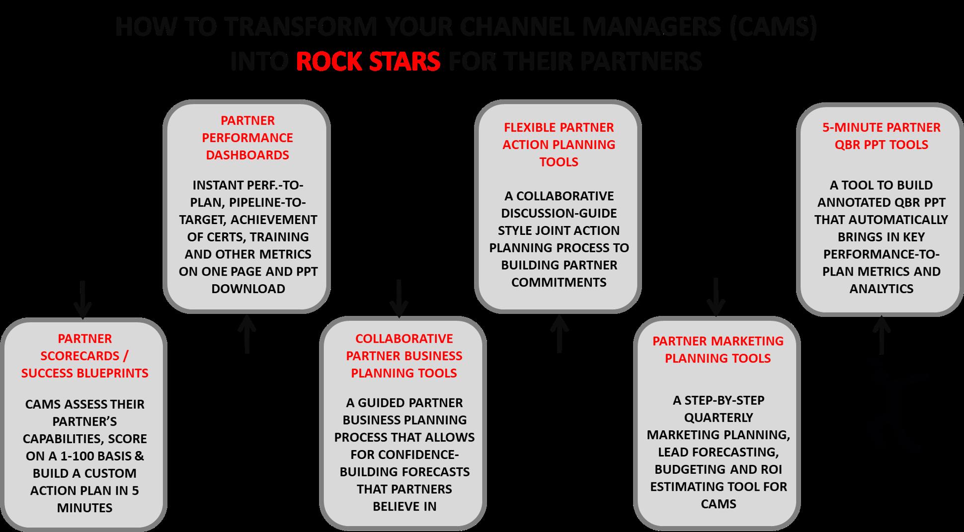 RockStars of Partner