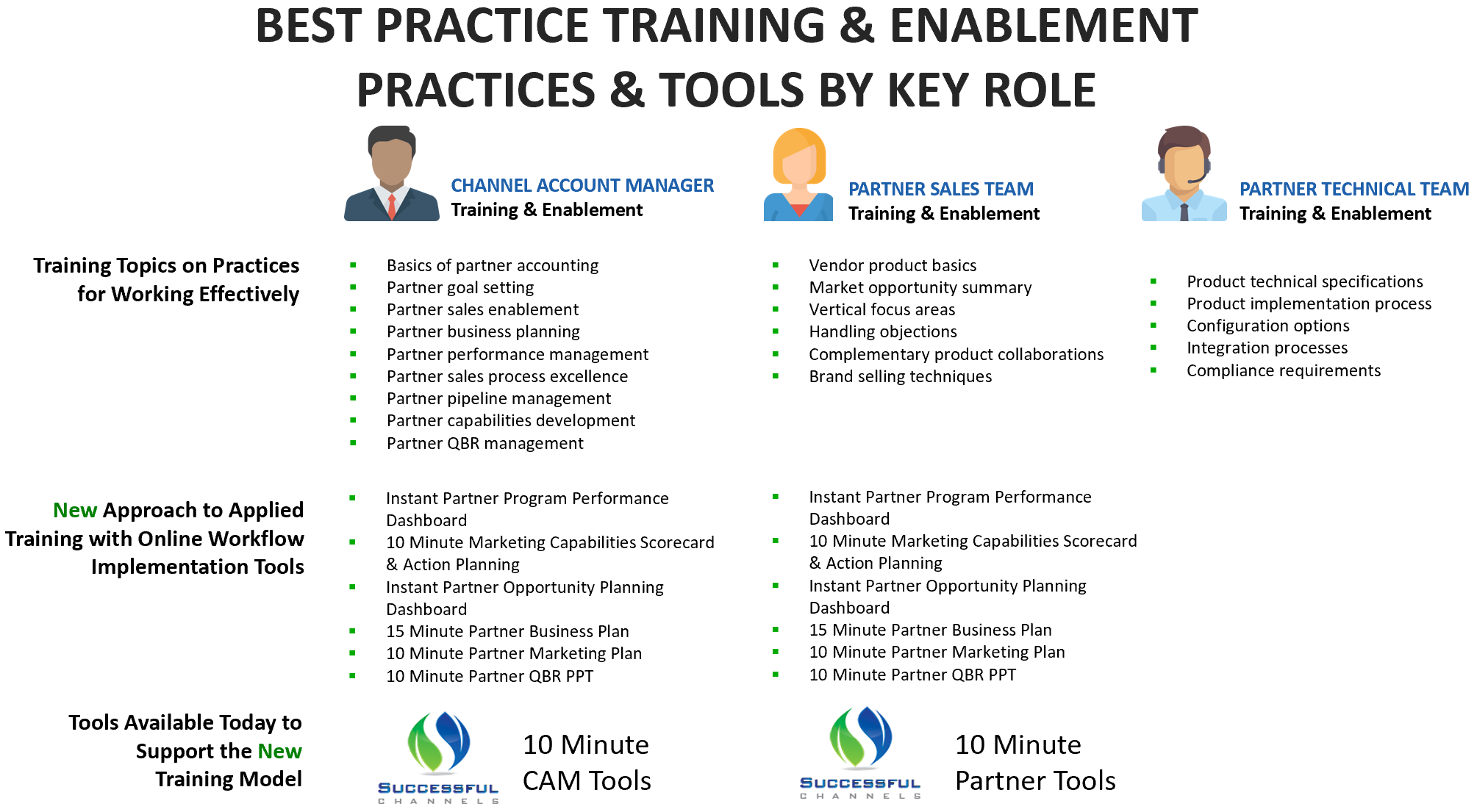 Best Practice Training