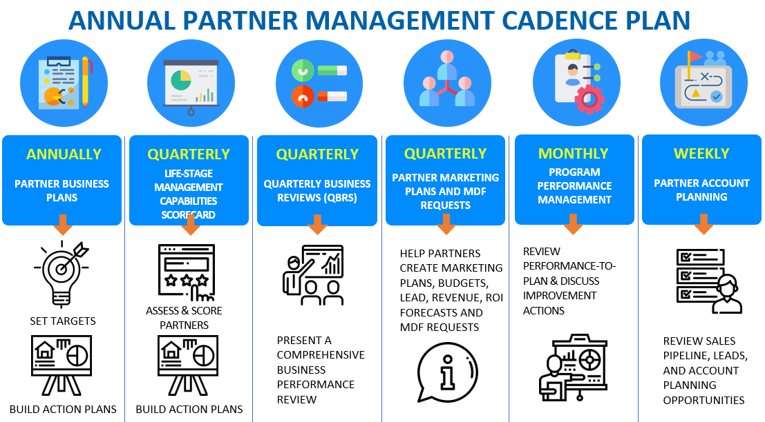 Annual Partner Management Cadance